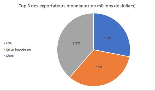graphique sur les plus gros exportateurs mondiaux