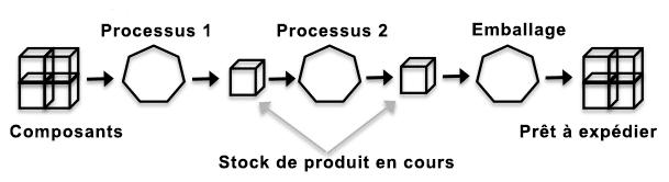 processus de production 2